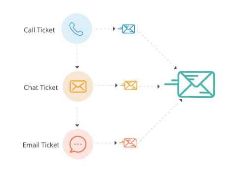 CRM Dashboard Merge Tickets