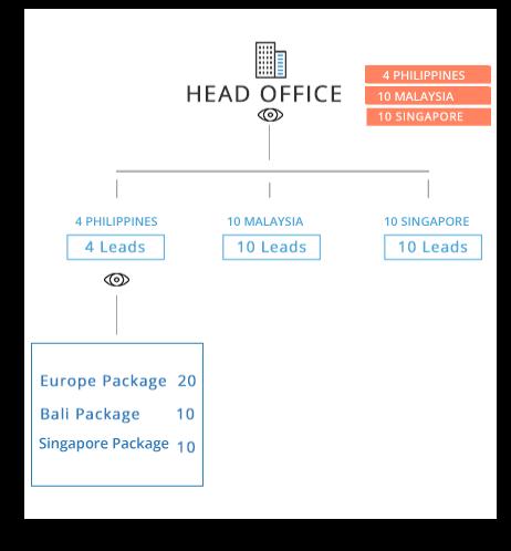 Head Office Tree