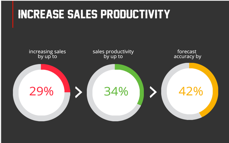 Sales Effectiveness Software – CRM Application
