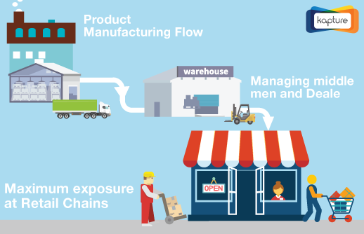 How Inefficient FMCG Distribution Slows down your Business and Ways to prevent it?