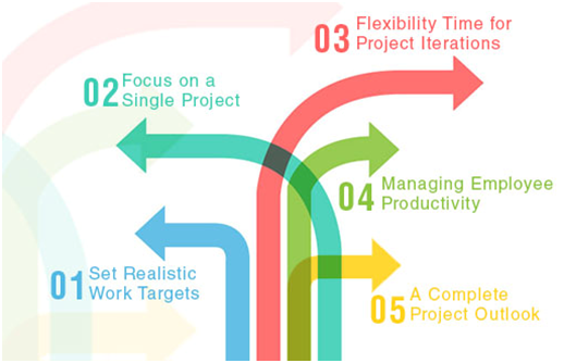 7 Hurdles for Meeting Project completion Deadlines and ways to overcome them