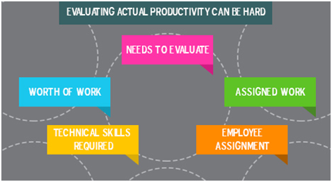 Employee Productivity - KaptureCRM