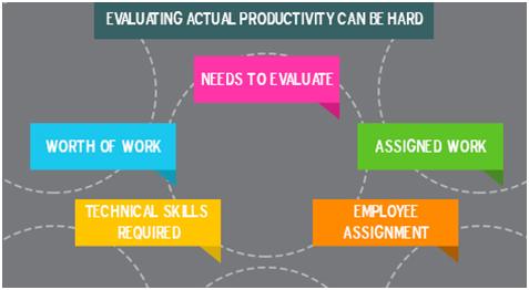Employee Productivity - KaptureCRM