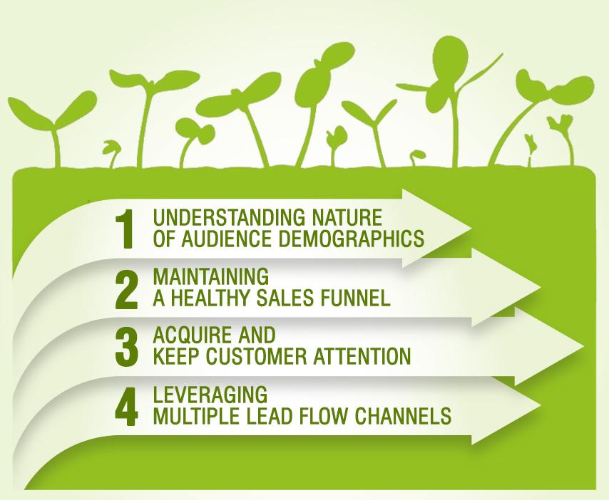 Organic-leads