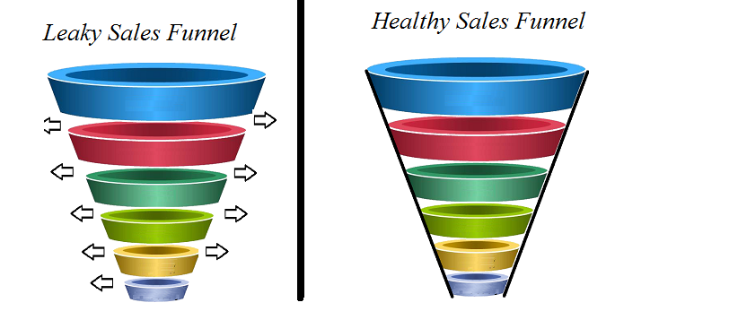 Sales-Funnel-Demonstration