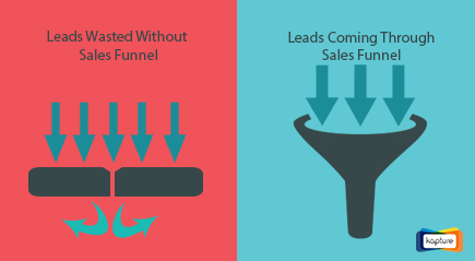How CRM sales funnel unifies and strategizes your sales efforts