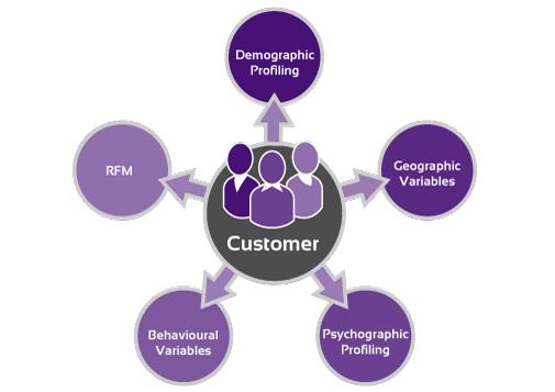 customer-profiling1