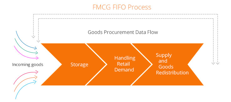 Kapture FMCG FIFO Process