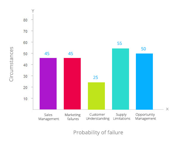 Startups failure rate
