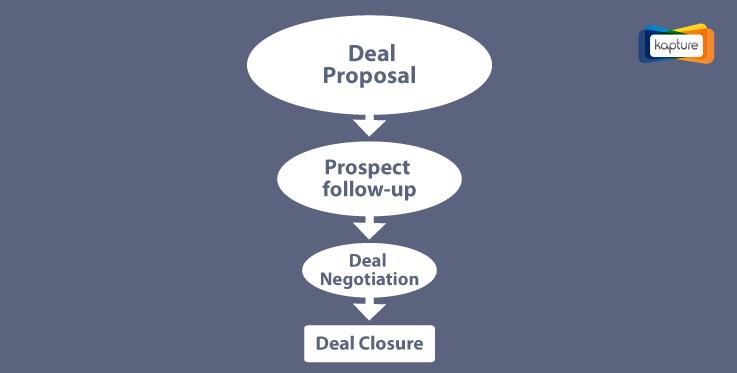 critical-stages-of-deal-closures-to-maximize-your-revenue