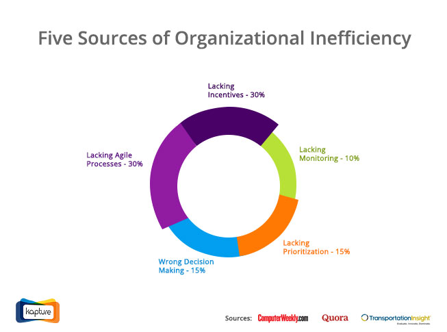 Five sources of organizational inefficiency