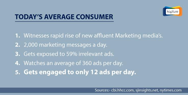 CRM integration marketing