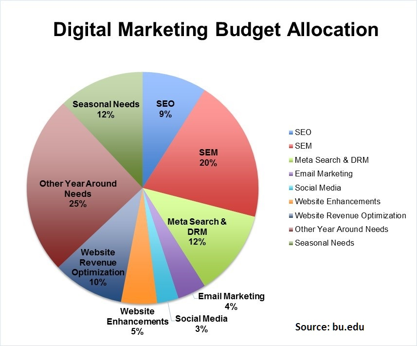 marketing communications for a new budget