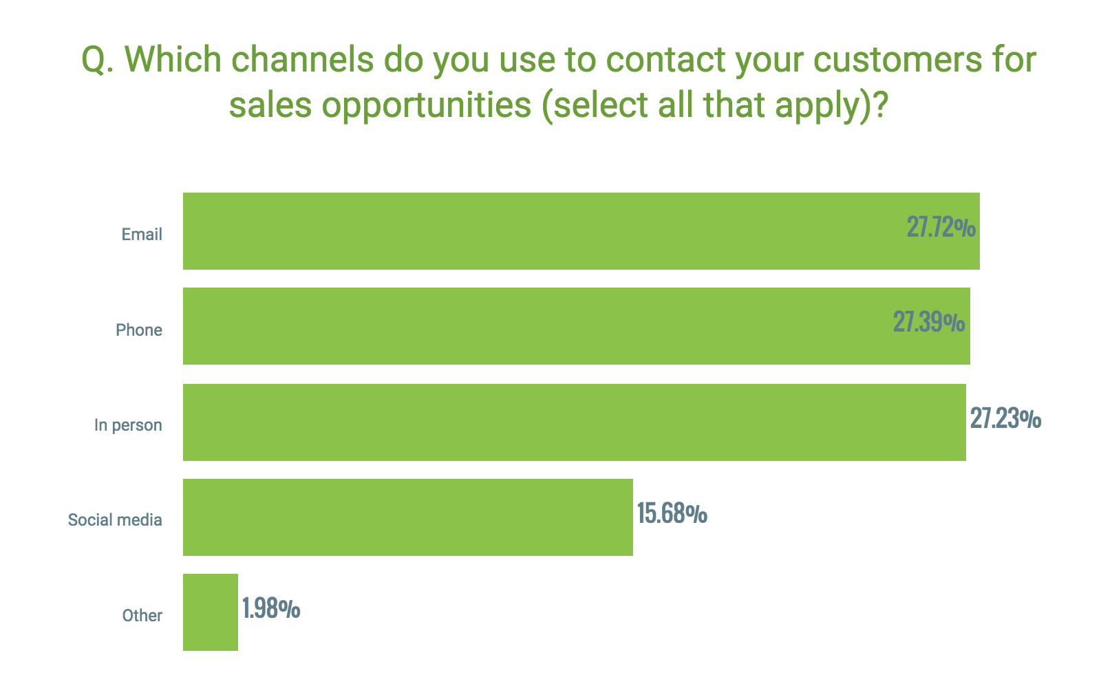 Sales CRM for business