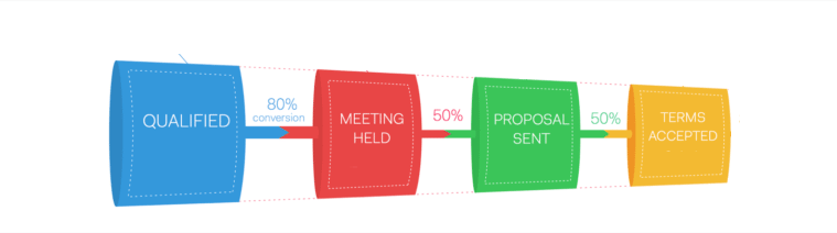 crm-for-daily-sales-meetings