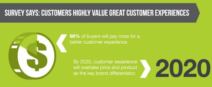 determine-to-improve-on-your-customer-experience