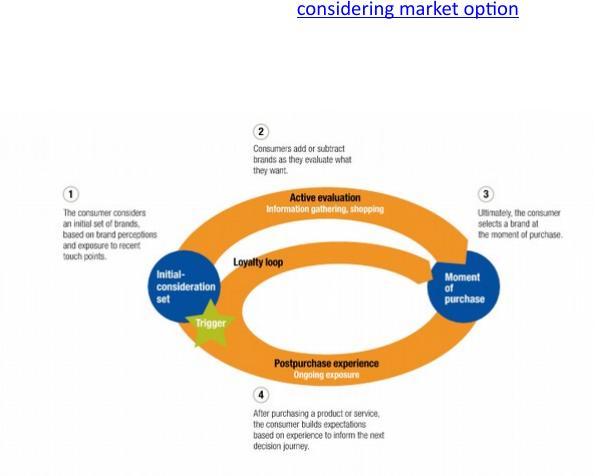 Considering Market Option