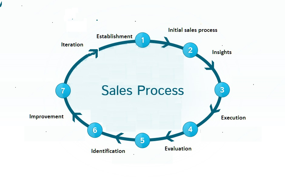 Sales automation approach