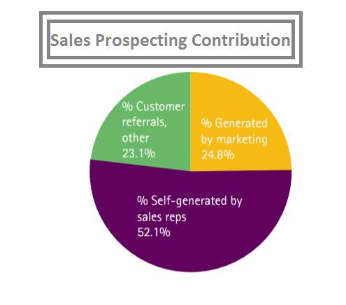 Pre sales process flow advantages