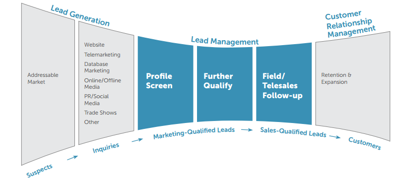 Lead Management optimization