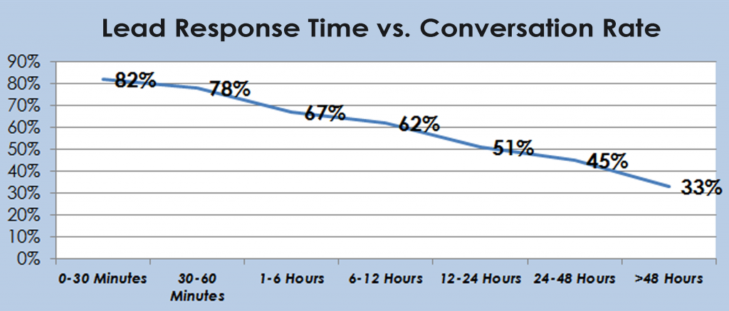 Lead conversion metrics,