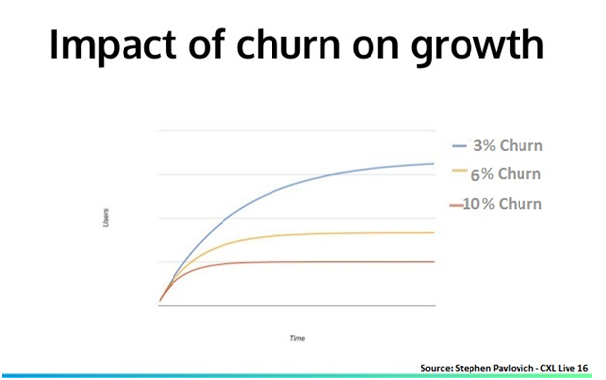 imapact-of-churn-growth