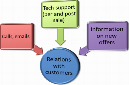 a-perfect-utility-of-crm