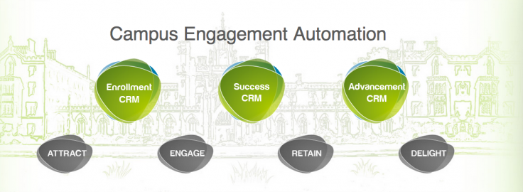 Campus Engagement Automation