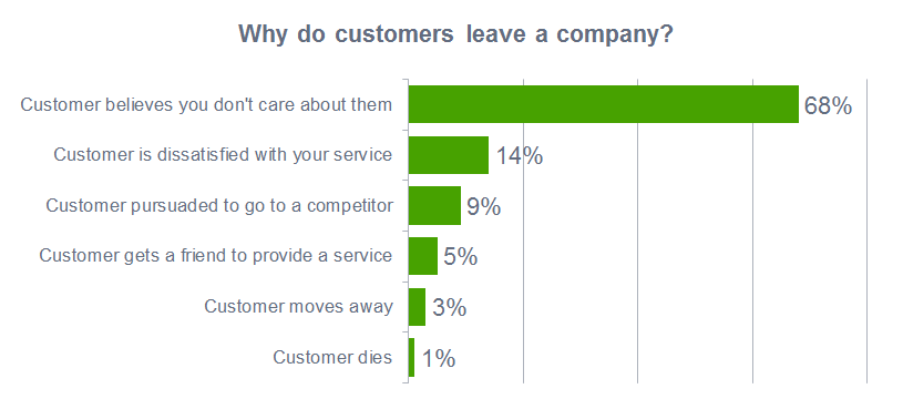 Why Do customer leave a company?