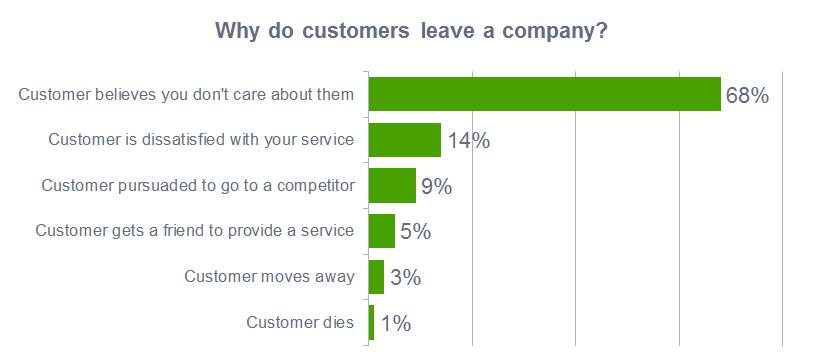 Why Do customer leave a company?