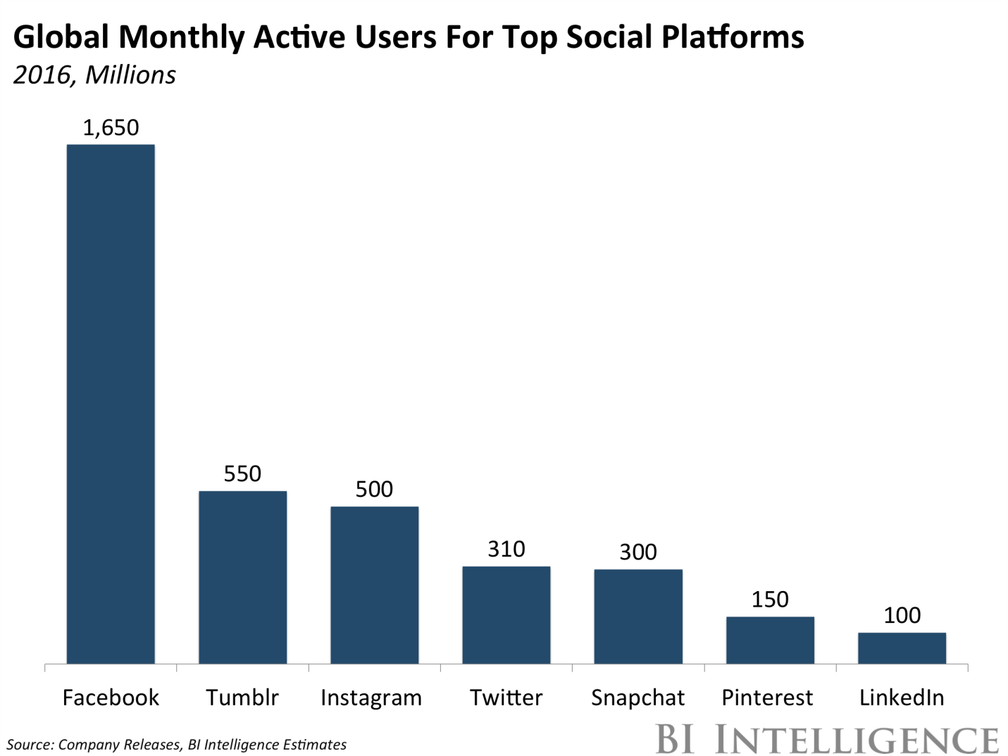 Global Monthly Active User For Top Social Platforms