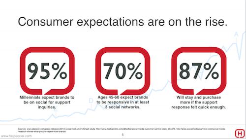 Customer feedback management via CRM