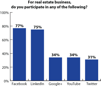 Social Media Graph in Real Estate - Kapture CRM