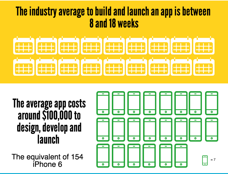 Mobile App is equivalent to 154 iPhone 6