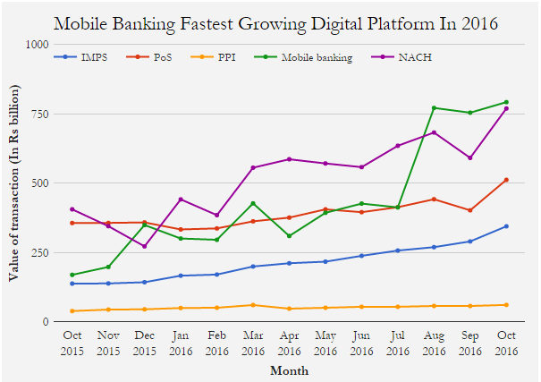 Mobile Banking Fastest Growing Digital Platform In 2016