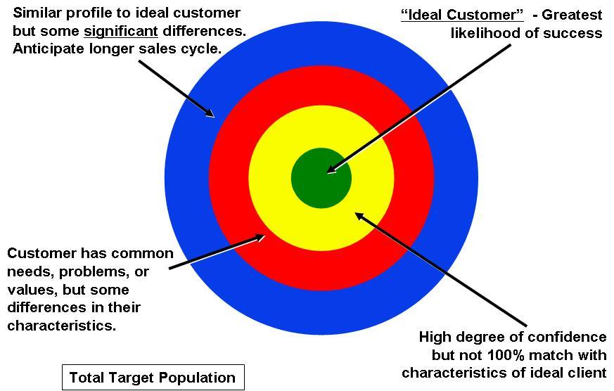 customer segmentation techniques