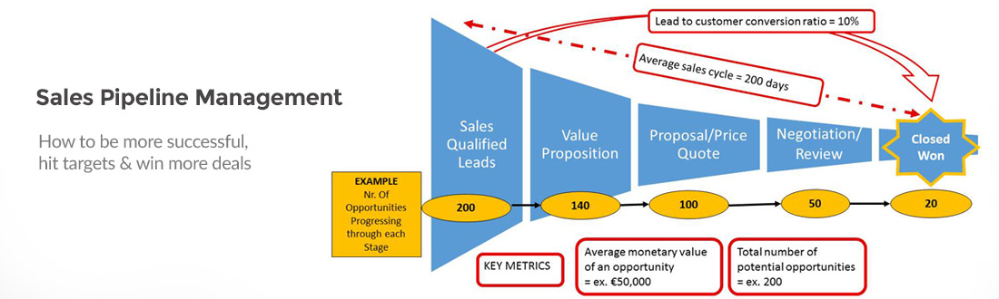 managing sales pipeline