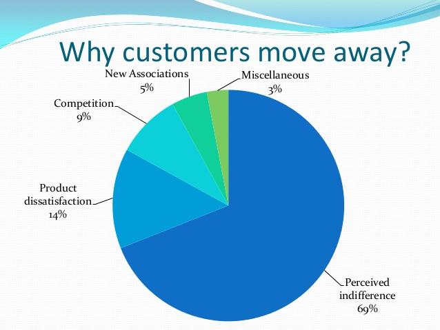 why customers move away