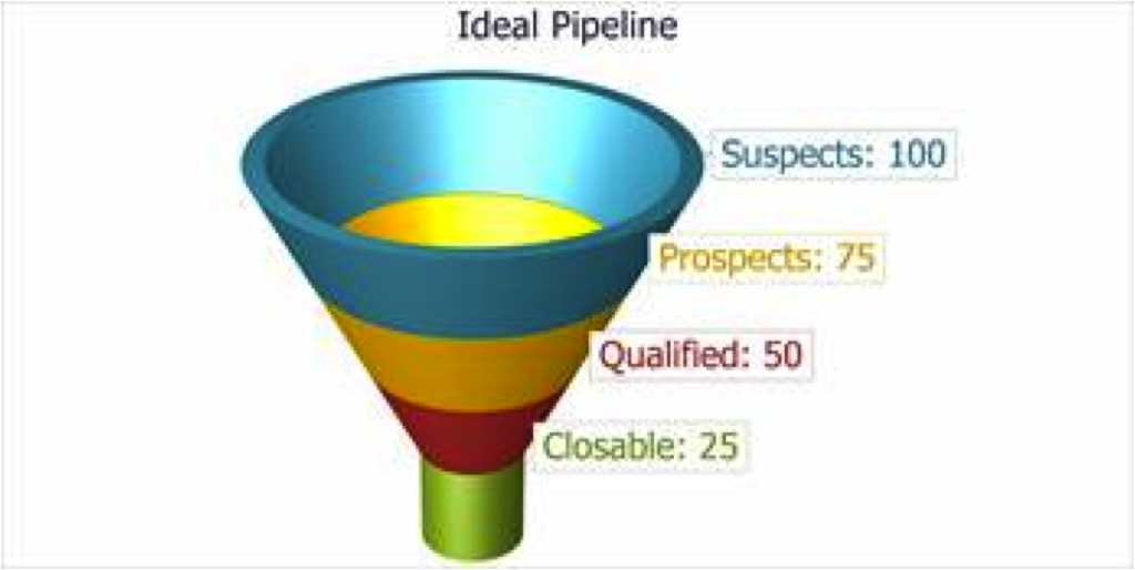 Sales Pipeline for business