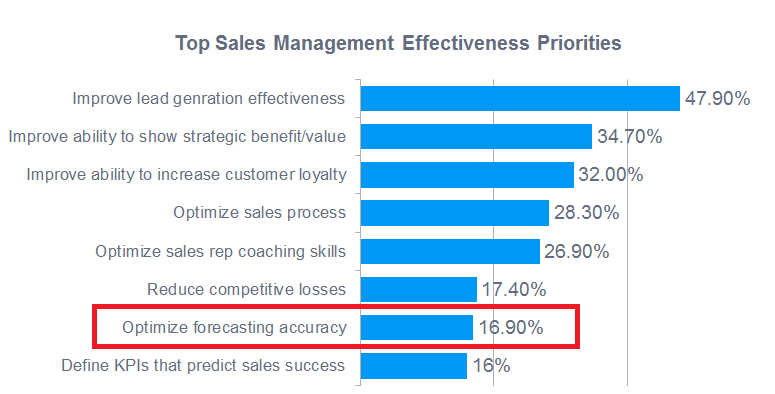 Sales Management Priorities