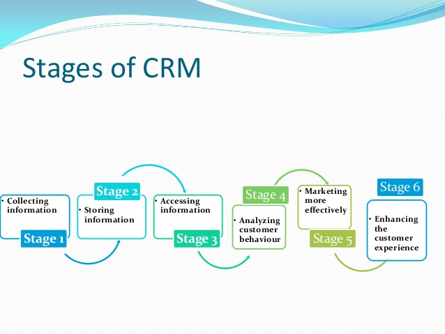 Stages of CRM