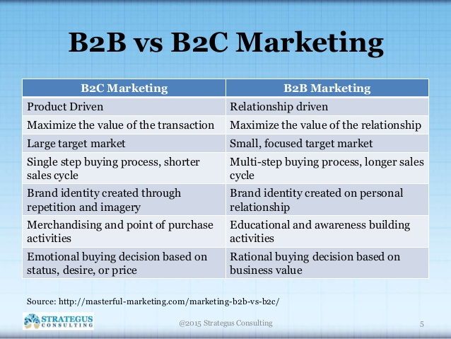 marketing b2 bb2 c essay