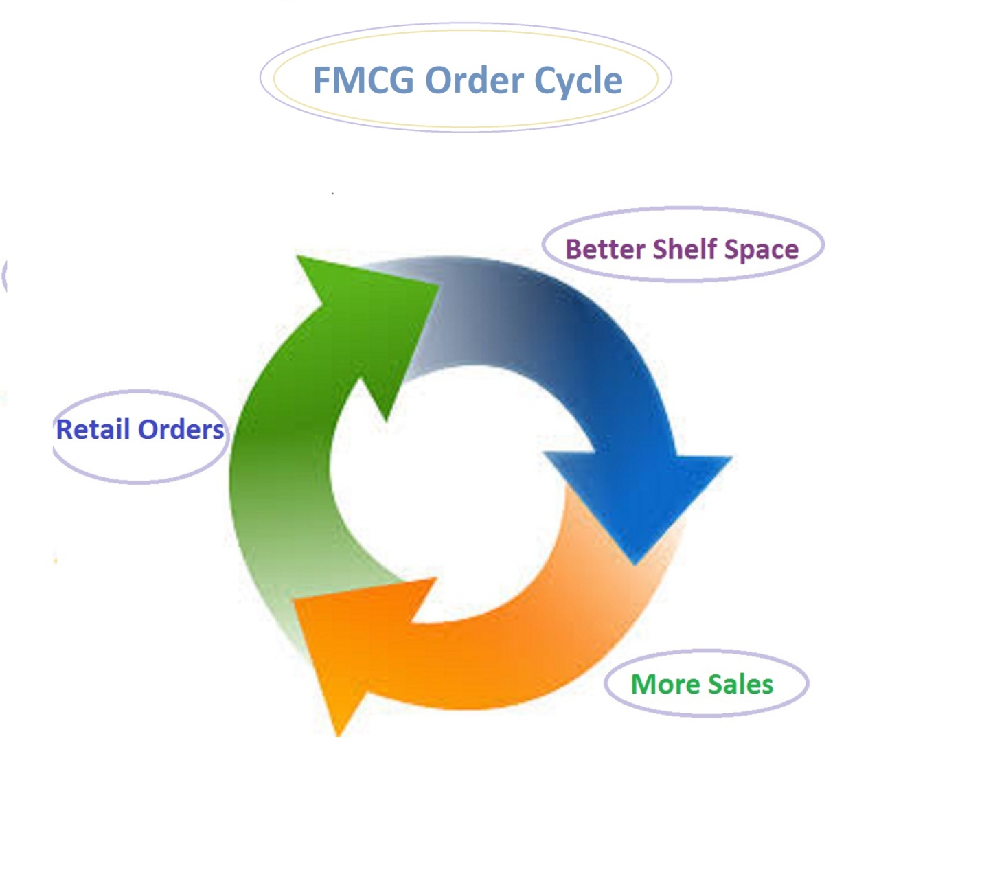 Fmcg Space Management : Operations management in fmcg develop and manage an