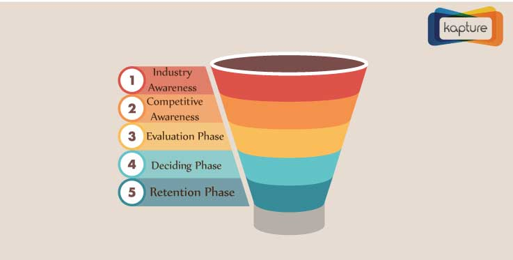 Five stages of Sales funnel and why you should have it