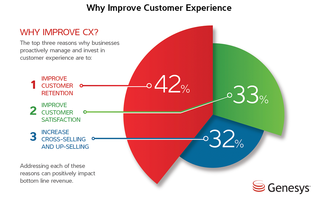 Improve Customer Experience with CRM