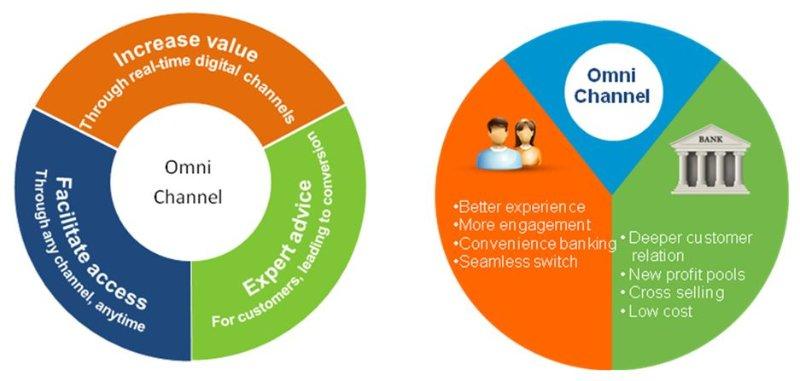 Omni channel marketing ideas