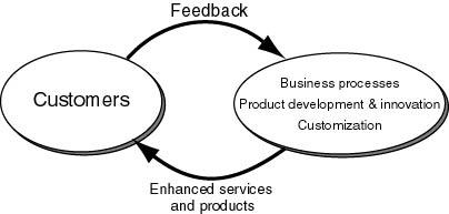 Customer service team building