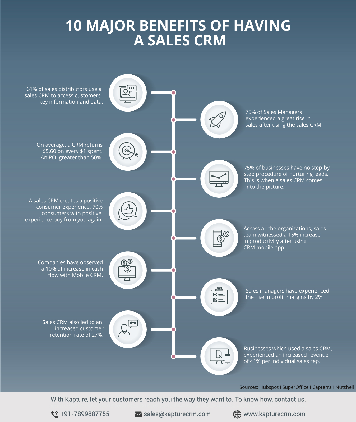 Top 10 Major Benefits Of Having A Sales CRM