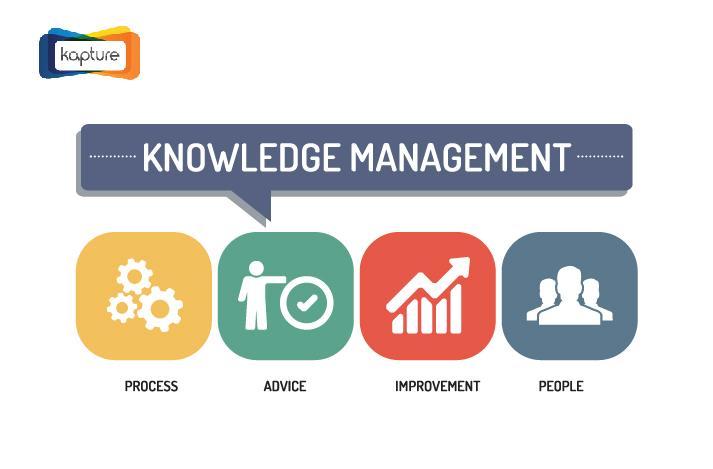 知識管理,推動安智能,CRM