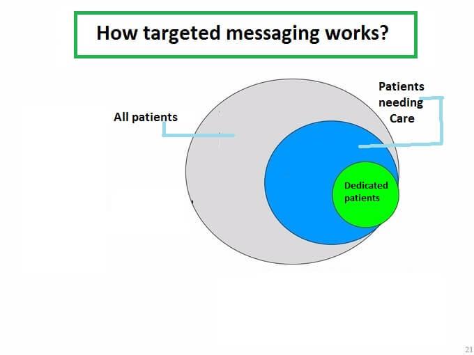 角色的-CRM功能於醫療保健